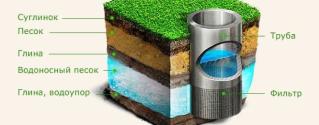 Принцип работы фильтровой скважины и её установки показанный в гидрогеологическом разрезе